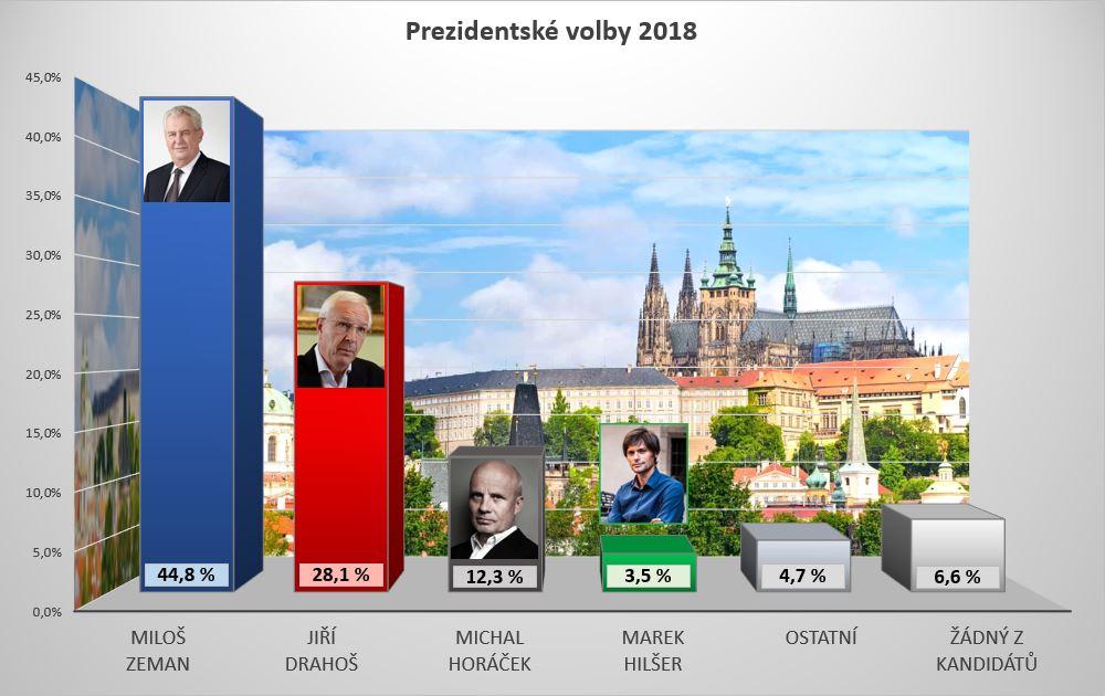 DP - Volební průzkum GRAF 1