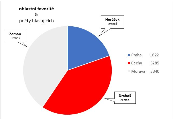 DP - Volební průzkum GRAF 2